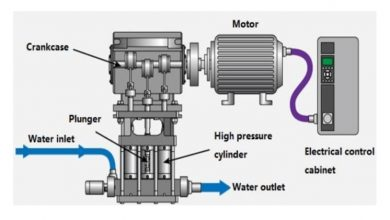 Photo of A Guide to the Different High-Pressure Pump Mechanisms